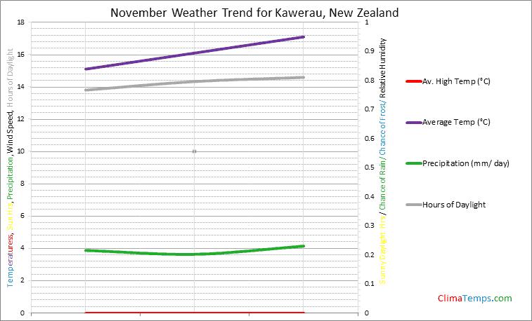 Graph of weather in Kawerau in November