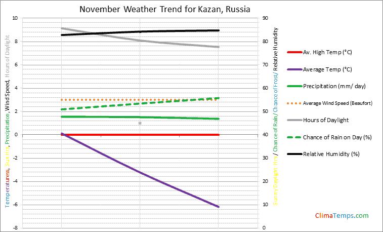 Graph of weather in Kazan in November