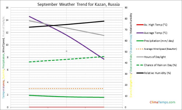 Graph of weather in Kazan in September