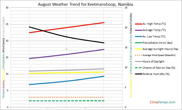 Graph of weather in Keetmanshoop in August