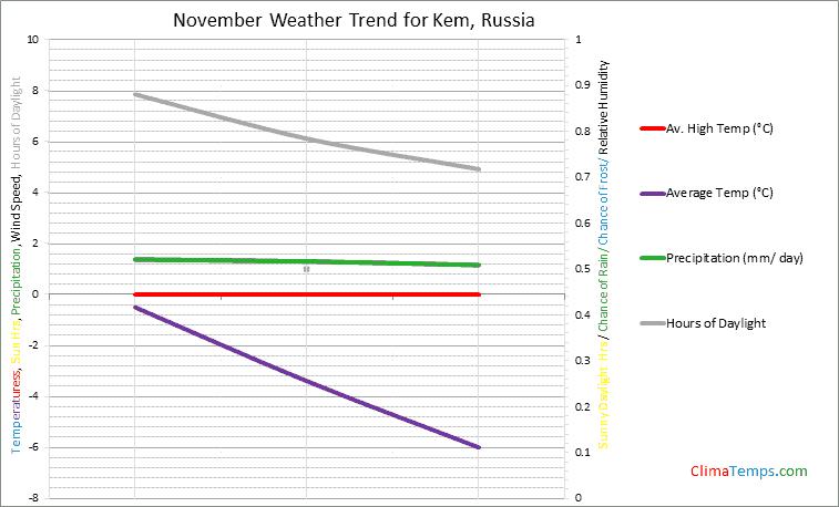 Graph of weather in Kem in November