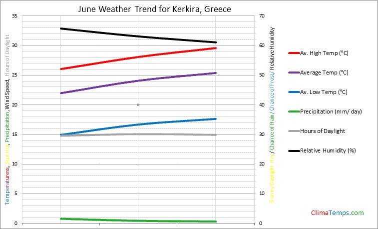 Graph of weather in Kerkira in June