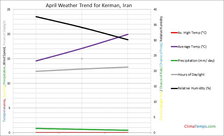 Graph of weather in Kerman in April