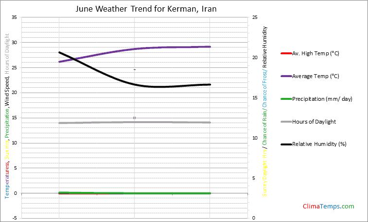Graph of weather in Kerman in June