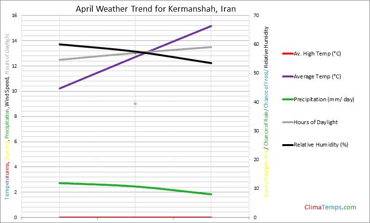 Graph of weather in Kermanshah in April
