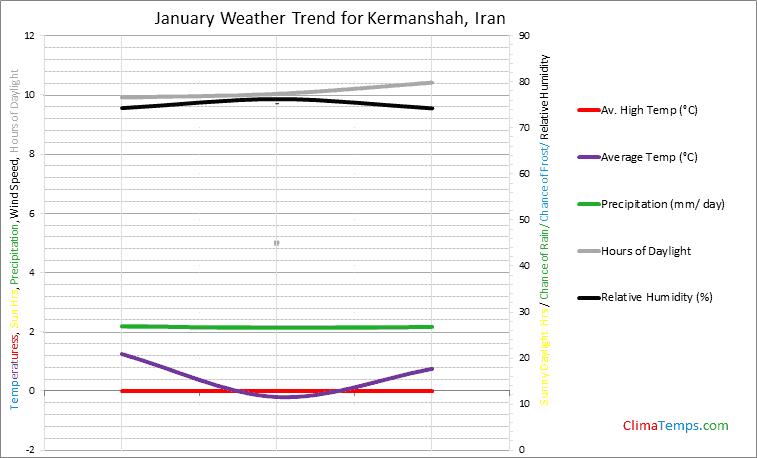 Graph of weather in Kermanshah in January