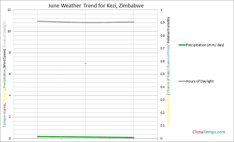 Graph of weather in Kezi in June