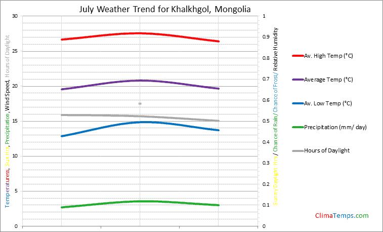 Graph of weather in Khalkhgol in July