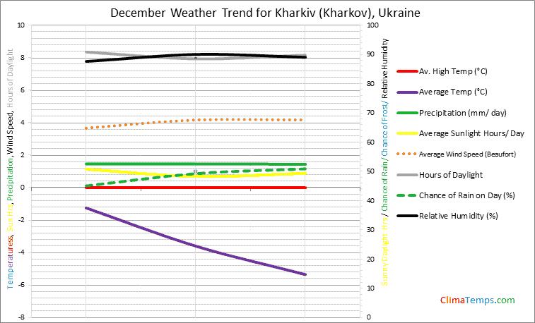 Graph of weather in Kharkiv (Kharkov) in December