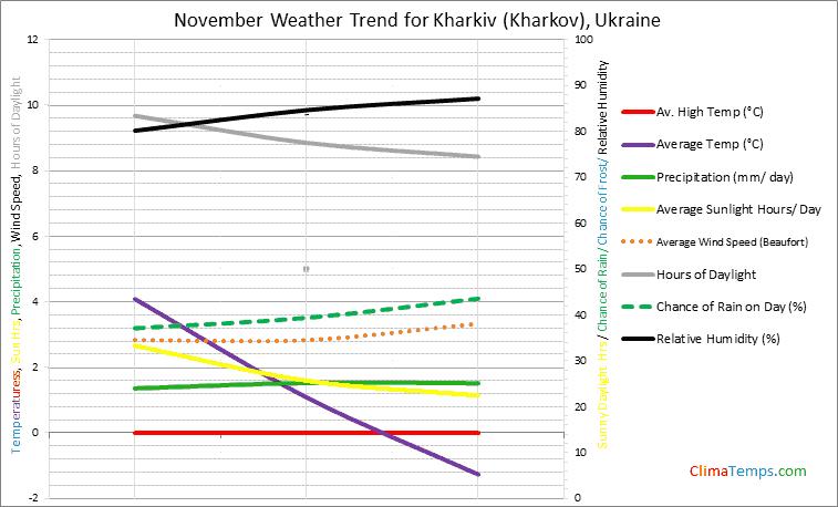 Graph of weather in Kharkiv (Kharkov) in November