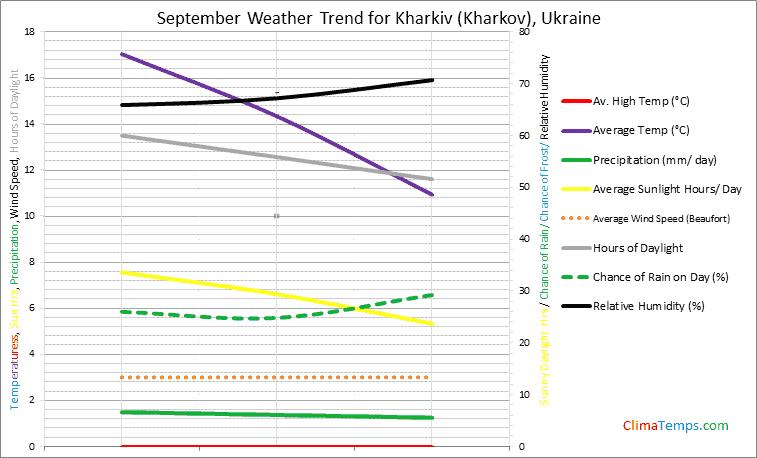 Graph of weather in Kharkiv (Kharkov) in September
