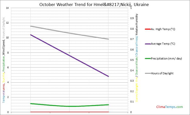 Graph of weather in Hmel'Nickij in October