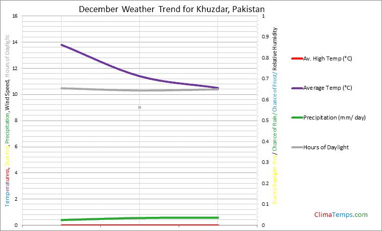 Graph of weather in Khuzdar in December