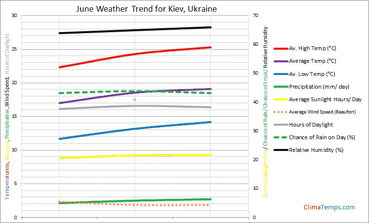 Graph of weather in Kiev in June