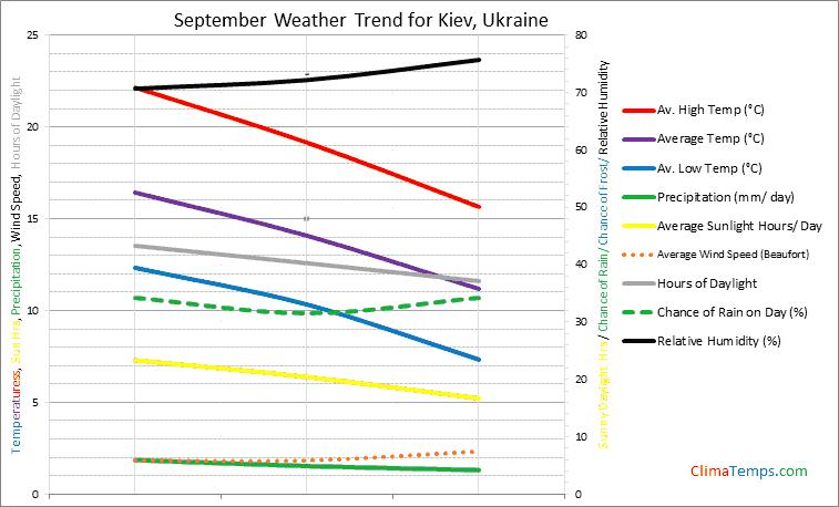 Graph of weather in Kiev in September