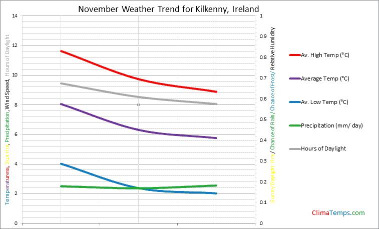 Graph of weather in Kilkenny in November