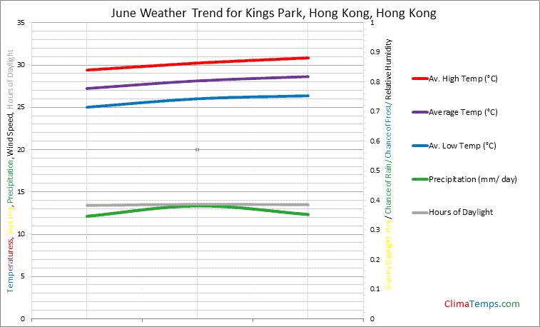Graph of weather in Kings Park, Hong Kong in June