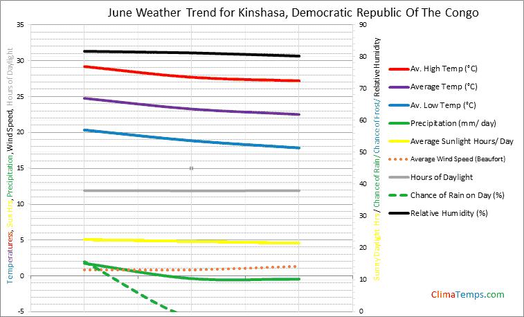 Graph of weather in Kinshasa in June