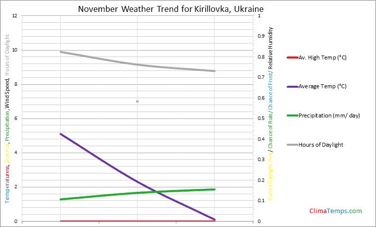 Graph of weather in Kirillovka in November