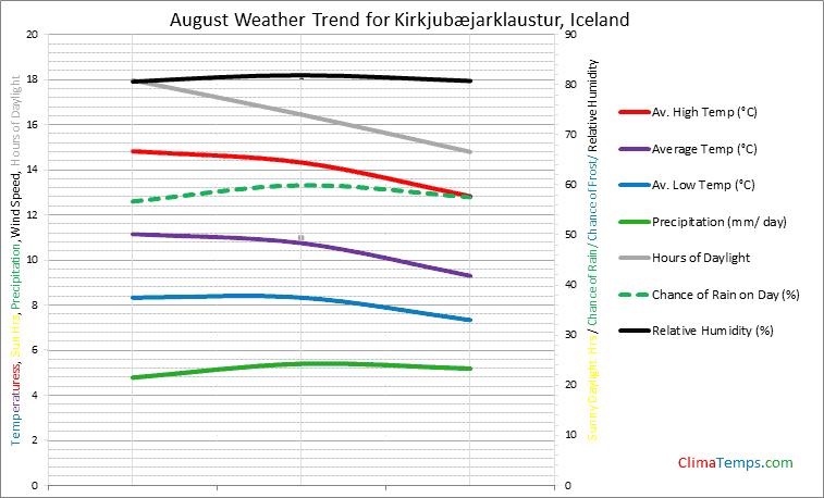 Graph of weather in Kirkjubæjarklaustur in August