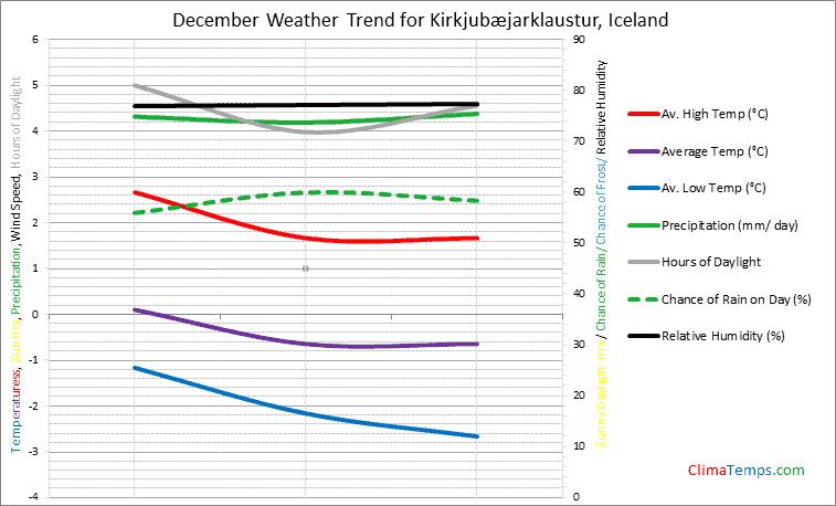 Graph of weather in Kirkjubæjarklaustur in December
