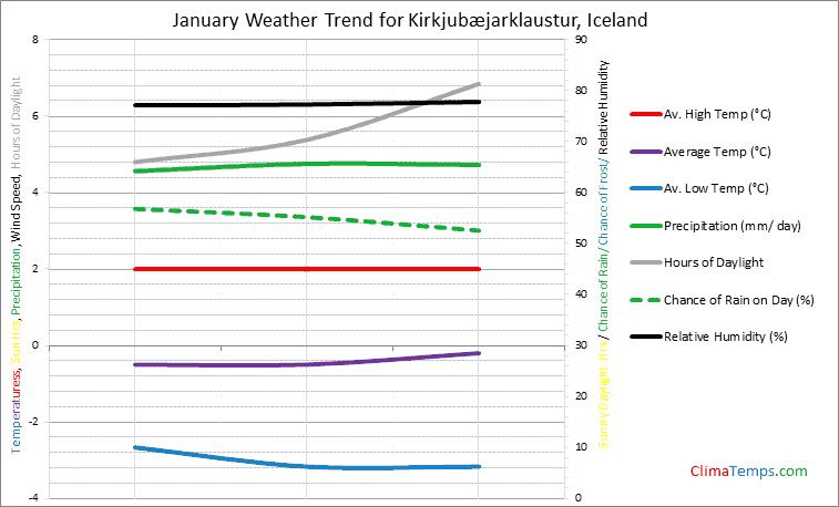 Graph of weather in Kirkjubæjarklaustur in January