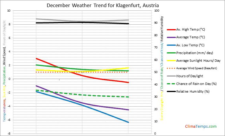 Graph of weather in Klagenfurt in December