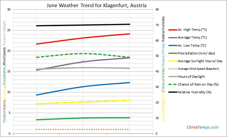 Graph of weather in Klagenfurt in June