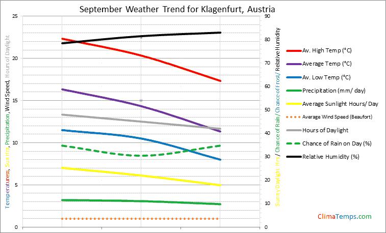 Graph of weather in Klagenfurt in September