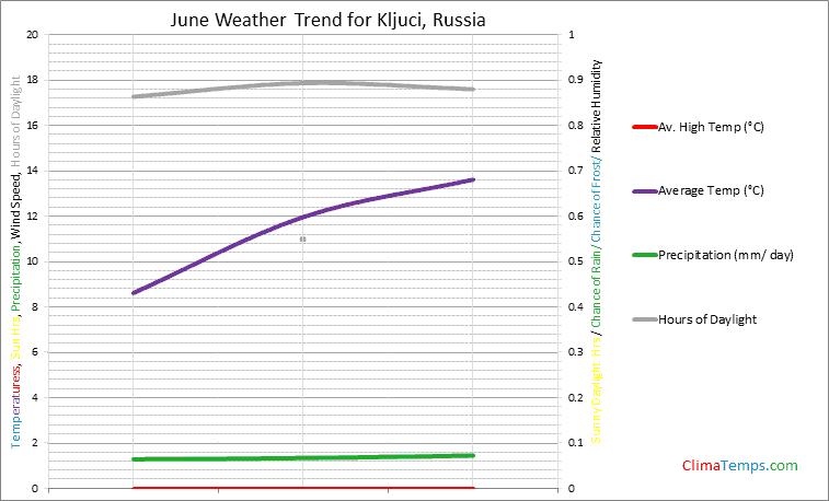 Graph of weather in Kljuci in June