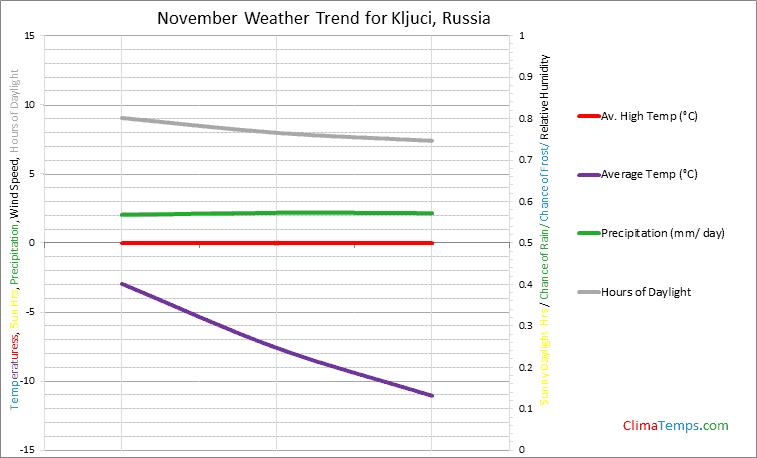 Graph of weather in Kljuci in November