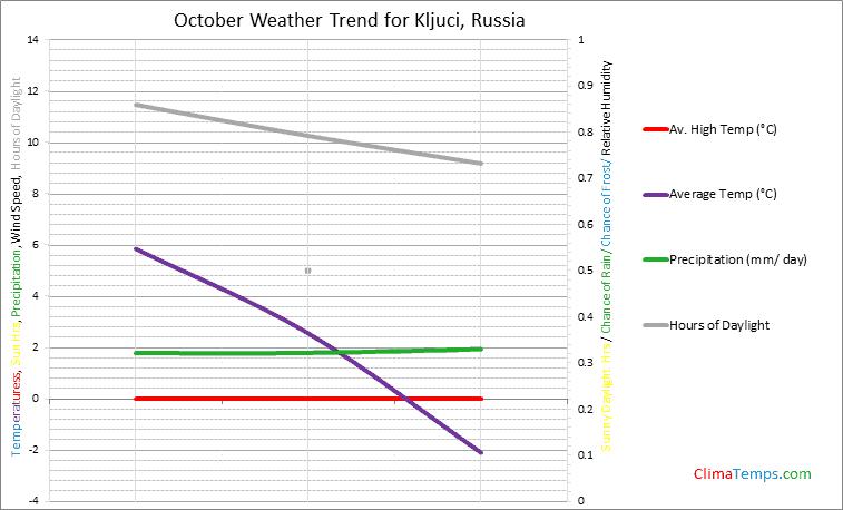 Graph of weather in Kljuci in October