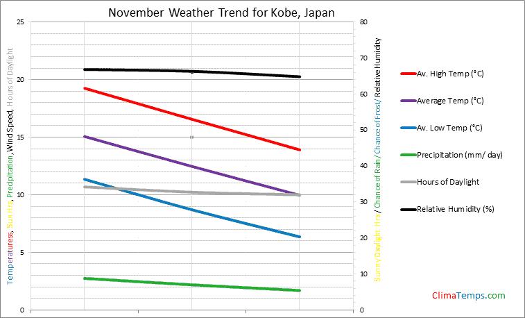 Graph of weather in Kobe in November