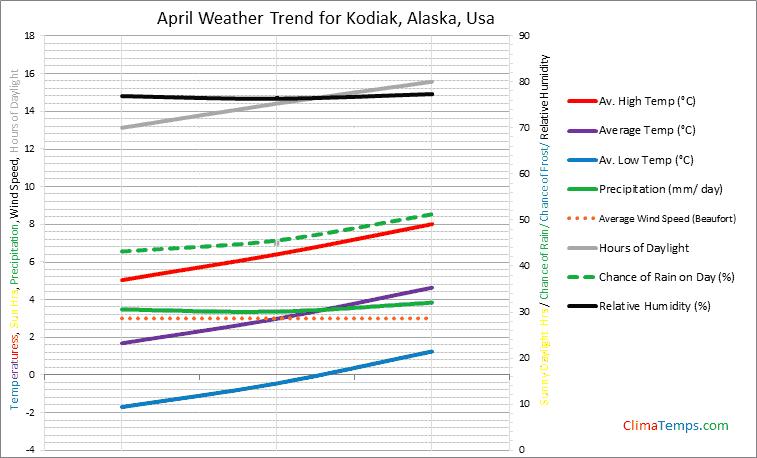 Graph of weather in Kodiak, Alaska in April