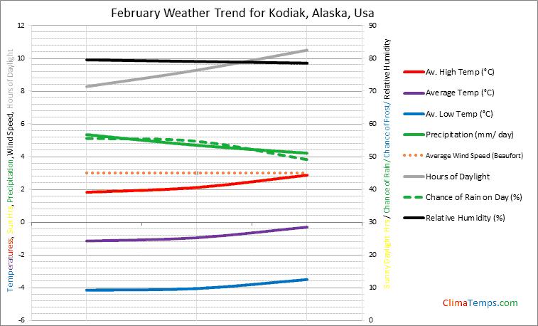 Graph of weather in Kodiak, Alaska in February