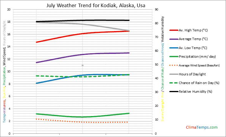 Graph of weather in Kodiak, Alaska in July