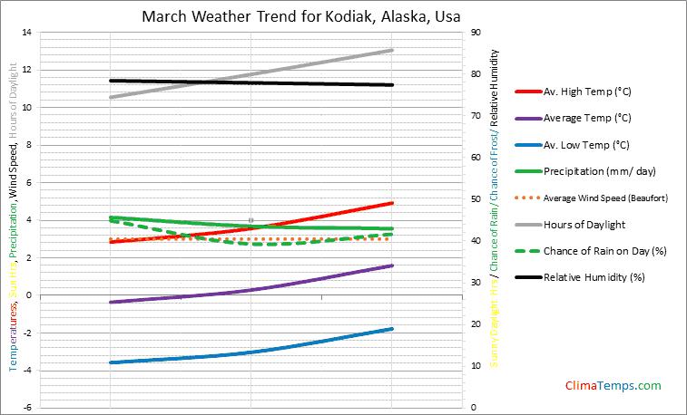 Graph of weather in Kodiak, Alaska in March