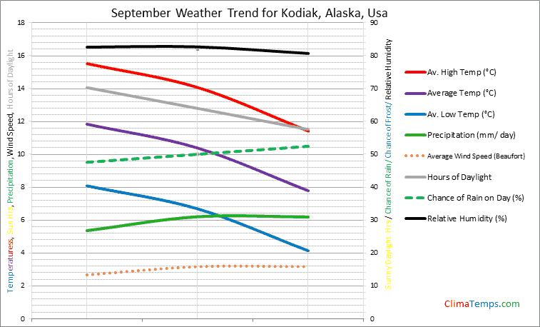 Graph of weather in Kodiak, Alaska in September
