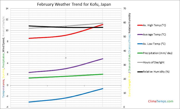 Graph of weather in Kofu in February