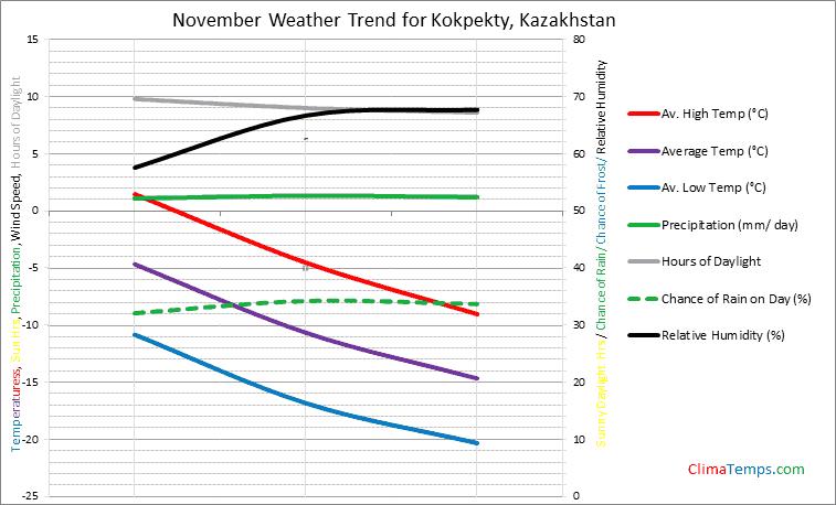 Graph of weather in Kokpekty in November
