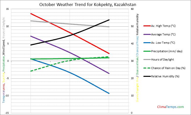 Graph of weather in Kokpekty in October