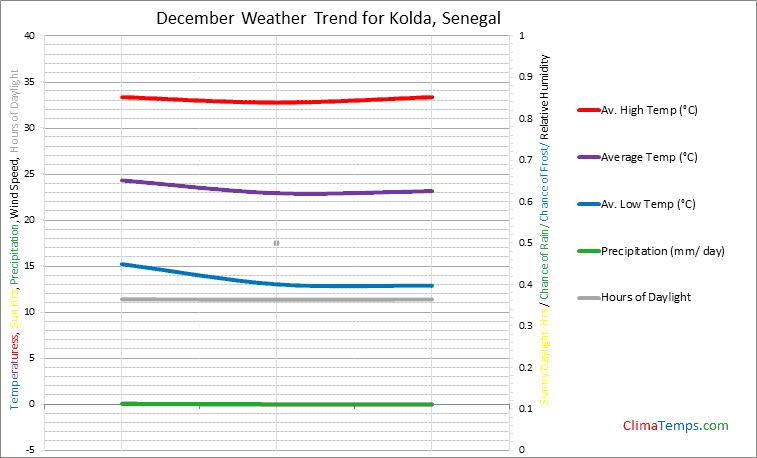Graph of weather in Kolda in December