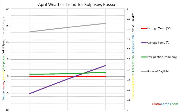 Graph of weather in Kolpasev in April