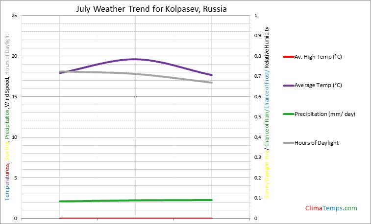 Graph of weather in Kolpasev in July