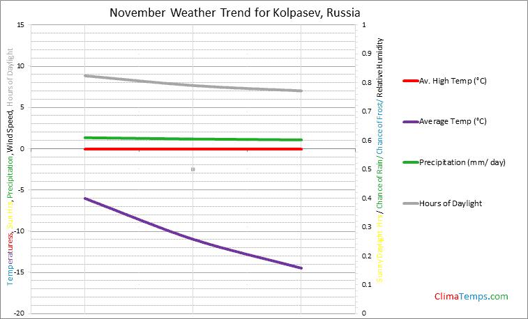 Graph of weather in Kolpasev in November