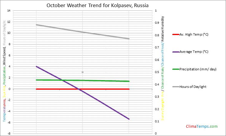 Graph of weather in Kolpasev in October