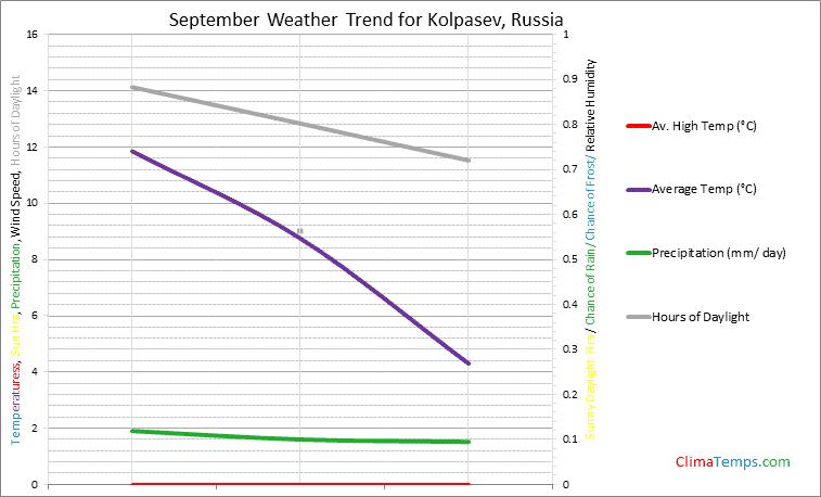 Graph of weather in Kolpasev in September