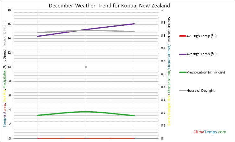 Graph of weather in Kopua in December