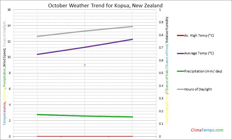 Graph of weather in Kopua in October