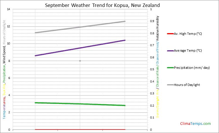 Graph of weather in Kopua in September